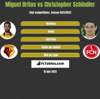 Miguel Britos vs Christopher Schindler h2h player stats