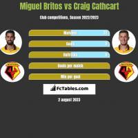 Miguel Britos vs Craig Cathcart h2h player stats