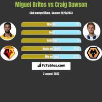 Miguel Britos vs Craig Dawson h2h player stats