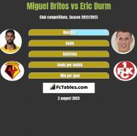 Miguel Britos vs Eric Durm h2h player stats
