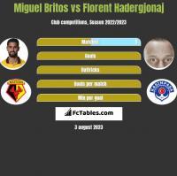 Miguel Britos vs Florent Hadergjonaj h2h player stats
