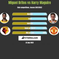 Miguel Britos vs Harry Maguire h2h player stats