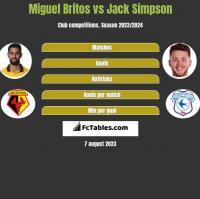 Miguel Britos vs Jack Simpson h2h player stats