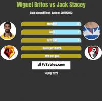 Miguel Britos vs Jack Stacey h2h player stats