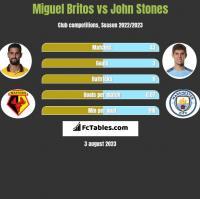 Miguel Britos vs John Stones h2h player stats