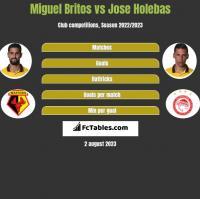 Miguel Britos vs Jose Holebas h2h player stats
