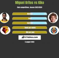 Miguel Britos vs Kiko h2h player stats