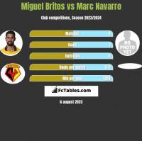 Miguel Britos vs Marc Navarro h2h player stats