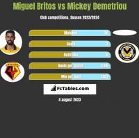 Miguel Britos vs Mickey Demetriou h2h player stats