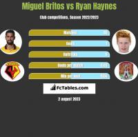 Miguel Britos vs Ryan Haynes h2h player stats
