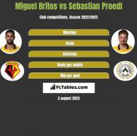Miguel Britos vs Sebastian Proedl h2h player stats