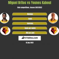 Miguel Britos vs Younes Kaboul h2h player stats