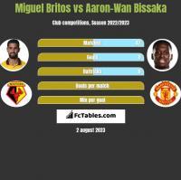 Miguel Britos vs Aaron-Wan Bissaka h2h player stats