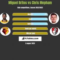 Miguel Britos vs Chris Mepham h2h player stats