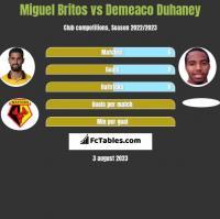 Miguel Britos vs Demeaco Duhaney h2h player stats