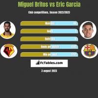 Miguel Britos vs Eric Garcia h2h player stats