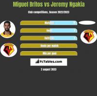Miguel Britos vs Jeremy Ngakia h2h player stats