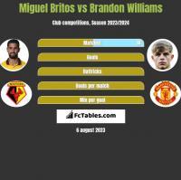 Miguel Britos vs Brandon Williams h2h player stats