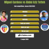 Miguel Cardoso vs Abdul Aziz Tetteh h2h player stats