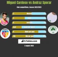 Miguel Cardoso vs Andraz Sporar h2h player stats