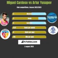 Miguel Cardoso vs Artur Jusupow h2h player stats