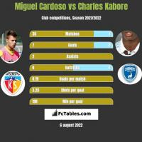 Miguel Cardoso vs Charles Kabore h2h player stats