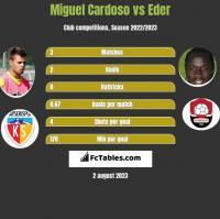 Miguel Cardoso vs Eder h2h player stats