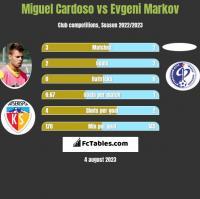 Miguel Cardoso vs Evgeni Markov h2h player stats