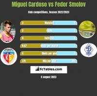 Miguel Cardoso vs Fedor Smolov h2h player stats