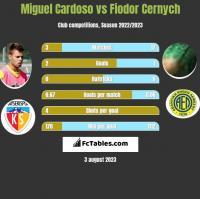 Miguel Cardoso vs Fiodor Cernych h2h player stats