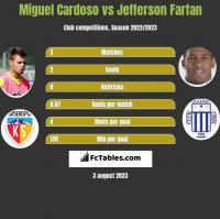 Miguel Cardoso vs Jefferson Farfan h2h player stats
