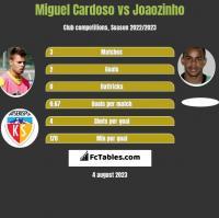 Miguel Cardoso vs Joaozinho h2h player stats