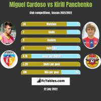 Miguel Cardoso vs Kirill Panchenko h2h player stats