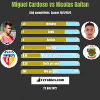 Miguel Cardoso vs Nicolas Gaitan h2h player stats