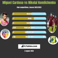 Miguel Cardoso vs Nikolai Komlichenko h2h player stats