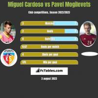 Miguel Cardoso vs Pawieł Mogilewiec h2h player stats