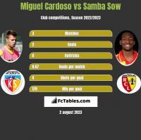 Miguel Cardoso vs Samba Sow h2h player stats
