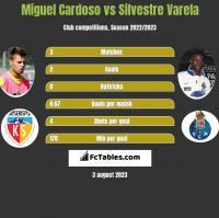 Miguel Cardoso vs Silvestre Varela h2h player stats