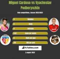 Miguel Cardoso vs Vyacheslav Podberyozkin h2h player stats