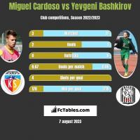 Miguel Cardoso vs Yevgeni Bashkirov h2h player stats