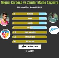 Miguel Cardoso vs Zander Mateo Casierra h2h player stats