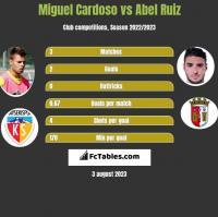 Miguel Cardoso vs Abel Ruiz h2h player stats