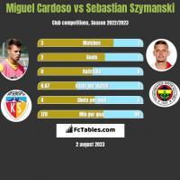 Miguel Cardoso vs Sebastian Szymanski h2h player stats
