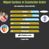 Miguel Cardoso vs Vyacheslav Grulev h2h player stats