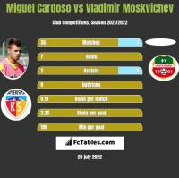 Miguel Cardoso vs Vladimir Moskvichev h2h player stats