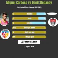 Miguel Cardoso vs Danil Stepanov h2h player stats