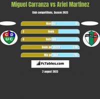 Miguel Carranza vs Ariel Martinez h2h player stats