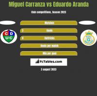 Miguel Carranza vs Eduardo Aranda h2h player stats