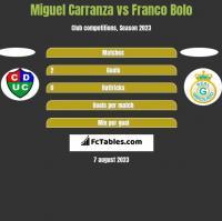 Miguel Carranza vs Franco Bolo h2h player stats