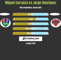 Miguel Carranza vs Jorge Henriquez h2h player stats